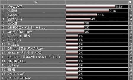 検索フレーズ 2007/12